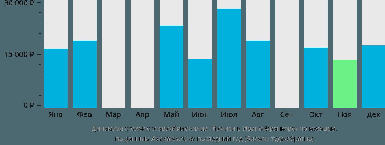 Динамика стоимости авиабилетов из Тбилиси в Ивано-Франковск по месяцам