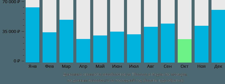 Динамика стоимости авиабилетов из Тбилиси в Индию по месяцам