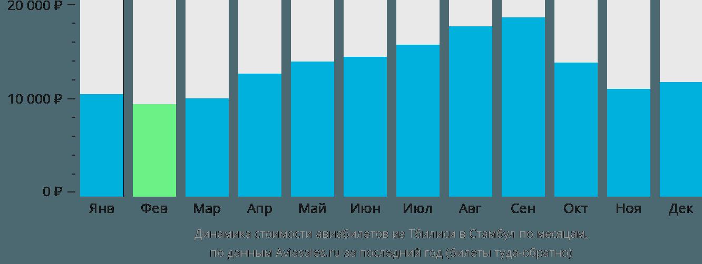Динамика стоимости авиабилетов из Тбилиси в Стамбул по месяцам