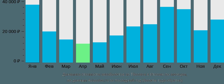 Динамика стоимости авиабилетов из Тбилиси в Италию по месяцам