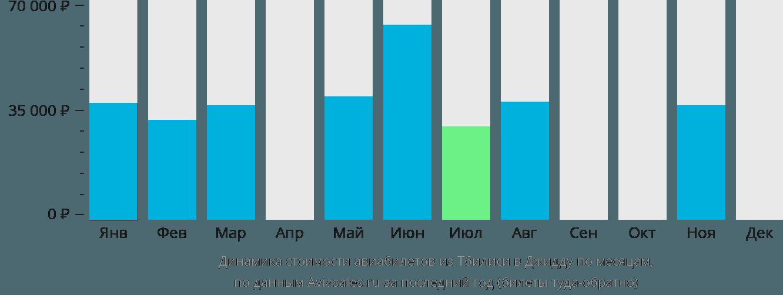 Динамика стоимости авиабилетов из Тбилиси в Джидду по месяцам