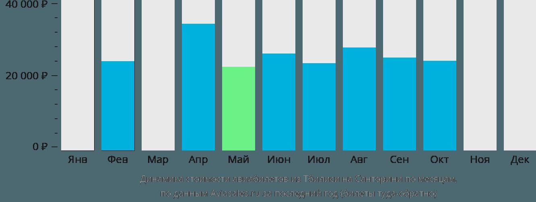 Динамика стоимости авиабилетов из Тбилиси на Санторини по месяцам