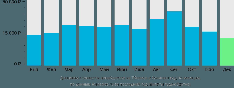 Динамика стоимости авиабилетов из Тбилиси в Калининград по месяцам