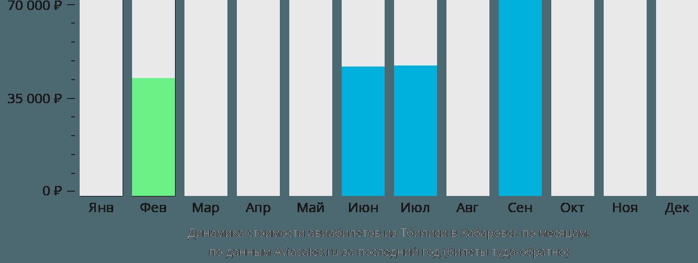 Динамика стоимости авиабилетов из Тбилиси в Хабаровск по месяцам