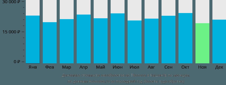Динамика стоимости авиабилетов из Тбилиси в Кишинёв по месяцам