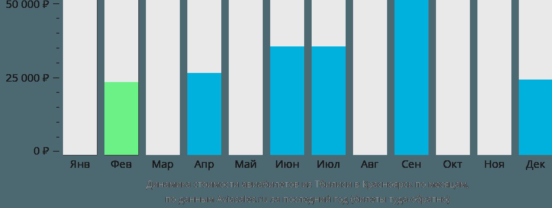 Динамика стоимости авиабилетов из Тбилиси в Красноярск по месяцам