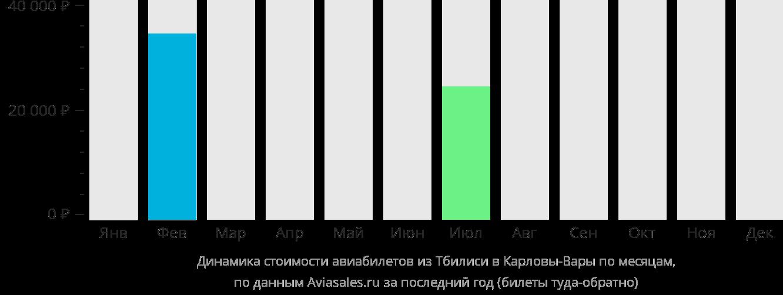 Динамика стоимости авиабилетов из Тбилиси в Карловы Вары по месяцам