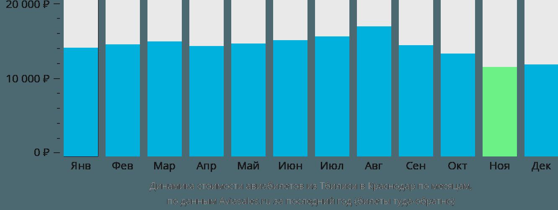 Динамика стоимости авиабилетов из Тбилиси в Краснодар по месяцам