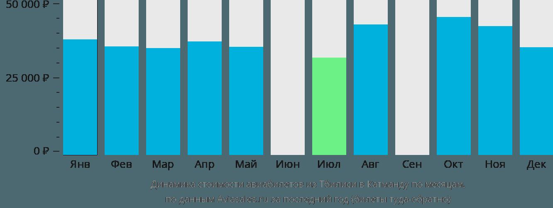 Динамика стоимости авиабилетов из Тбилиси в Катманду по месяцам