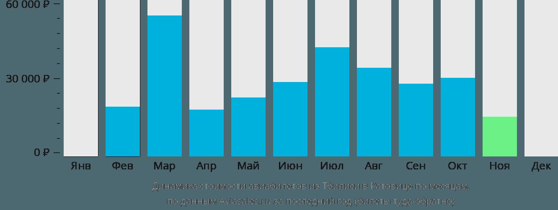 Динамика стоимости авиабилетов из Тбилиси в Катовице по месяцам