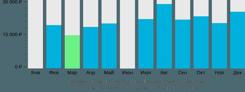 Динамика стоимости авиабилетов из Тбилиси в Самару по месяцам