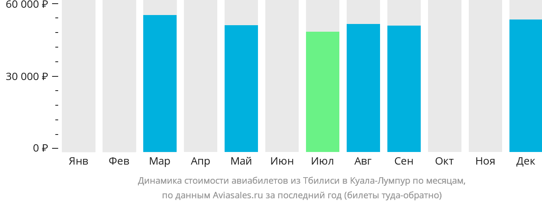 Динамика стоимости авиабилетов из Тбилиси в Куала-Лумпур по месяцам