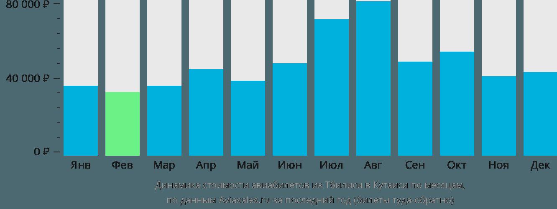 Динамика стоимости авиабилетов из Тбилиси в Кутаиси по месяцам