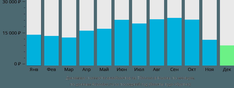 Динамика стоимости авиабилетов из Тбилиси в Казань по месяцам
