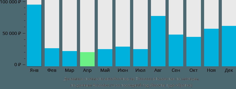 Динамика стоимости авиабилетов из Тбилиси в Казахстан по месяцам