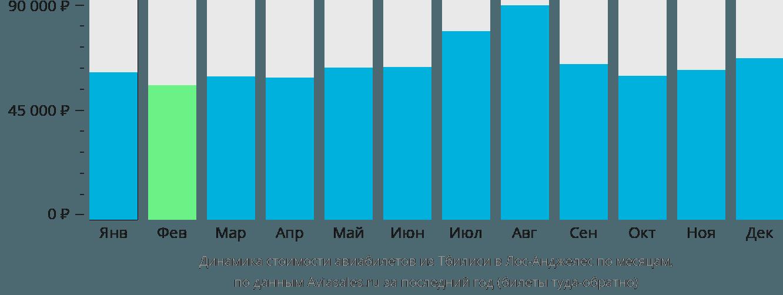 Динамика стоимости авиабилетов из Тбилиси в Лос-Анджелес по месяцам