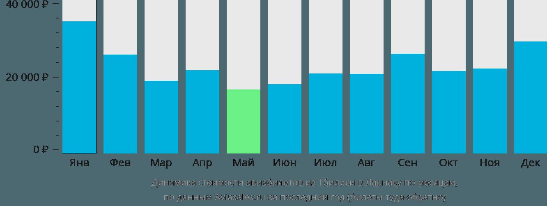 Динамика стоимости авиабилетов из Тбилиси в Ларнаку по месяцам