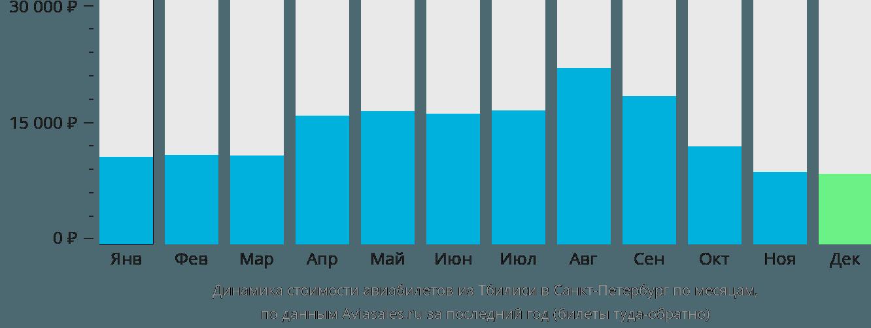 Динамика стоимости авиабилетов из Тбилиси в Санкт-Петербург по месяцам