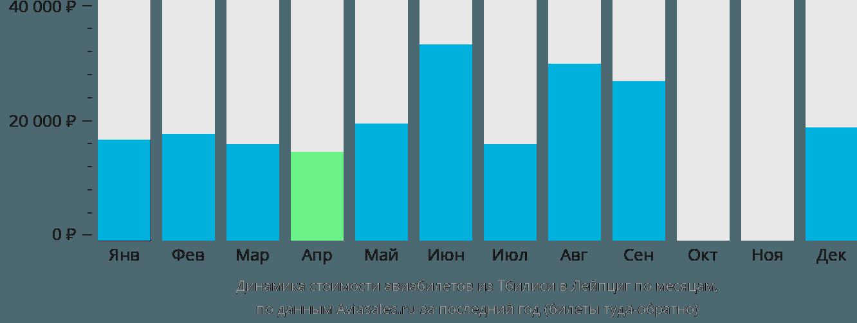 Динамика стоимости авиабилетов из Тбилиси в Лейпциг по месяцам