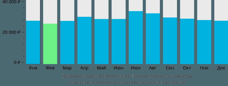 Динамика стоимости авиабилетов из Тбилиси в Лиссабон по месяцам