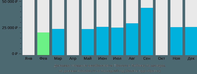 Динамика стоимости авиабилетов из Тбилиси в Любляну по месяцам