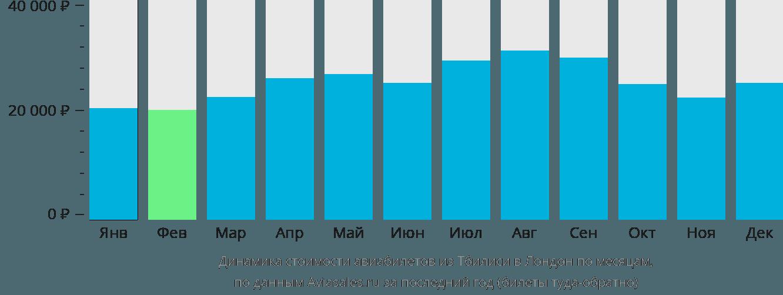 Динамика стоимости авиабилетов из Тбилиси в Лондон по месяцам