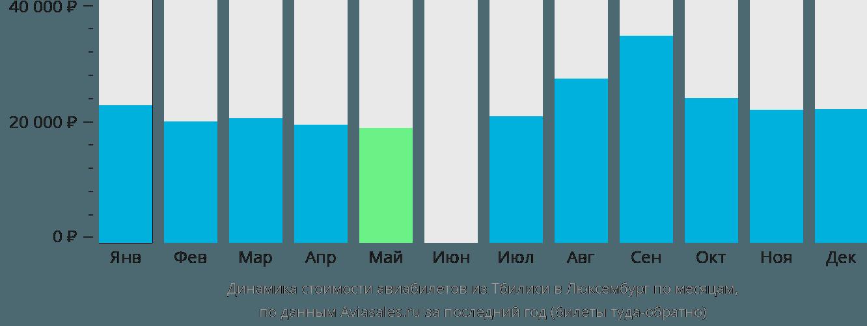Динамика стоимости авиабилетов из Тбилиси в Люксембург по месяцам