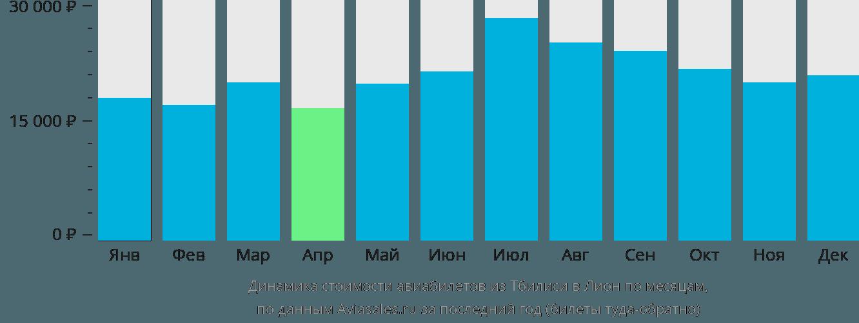 Динамика стоимости авиабилетов из Тбилиси в Лион по месяцам