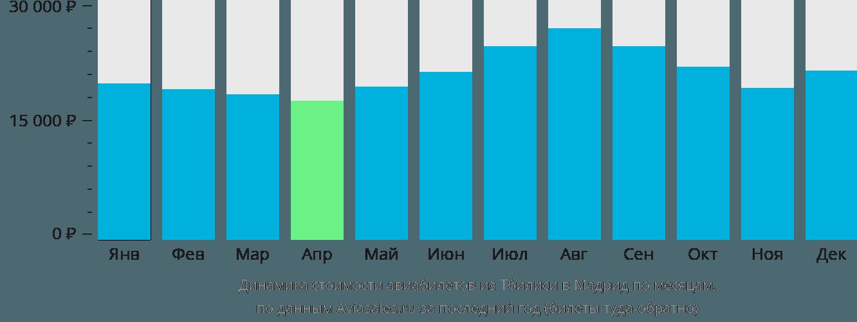 Динамика стоимости авиабилетов из Тбилиси в Мадрид по месяцам