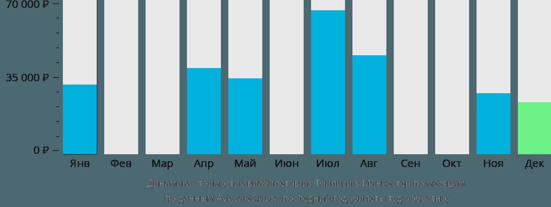 Динамика стоимости авиабилетов из Тбилиси в Манчестер по месяцам