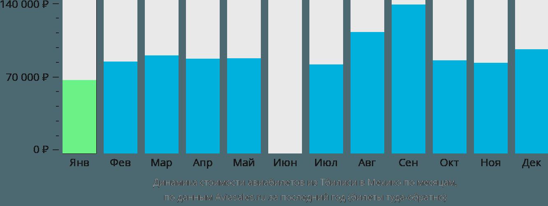 Динамика стоимости авиабилетов из Тбилиси в Мехико по месяцам
