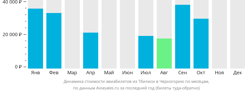 Динамика стоимости авиабилетов из Тбилиси в Черногорию по месяцам