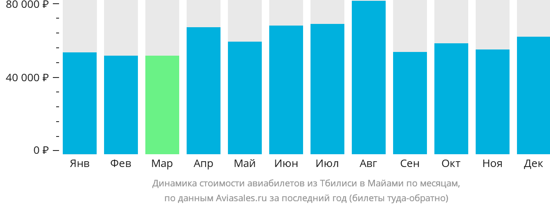 Динамика стоимости авиабилетов из Тбилиси в Майами по месяцам