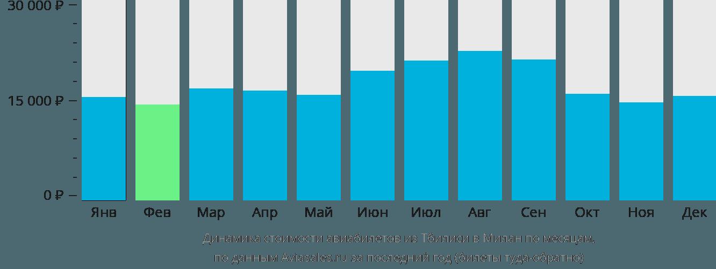 Динамика стоимости авиабилетов из Тбилиси в Милан по месяцам