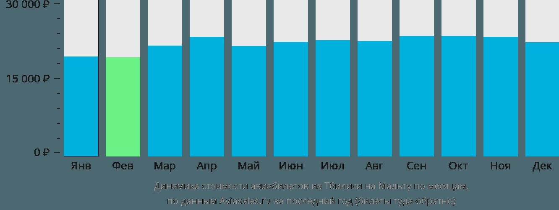 Динамика стоимости авиабилетов из Тбилиси на Мальту по месяцам