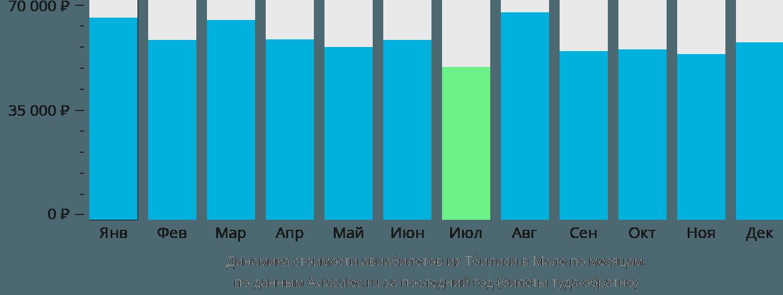 Динамика стоимости авиабилетов из Тбилиси в Мале по месяцам