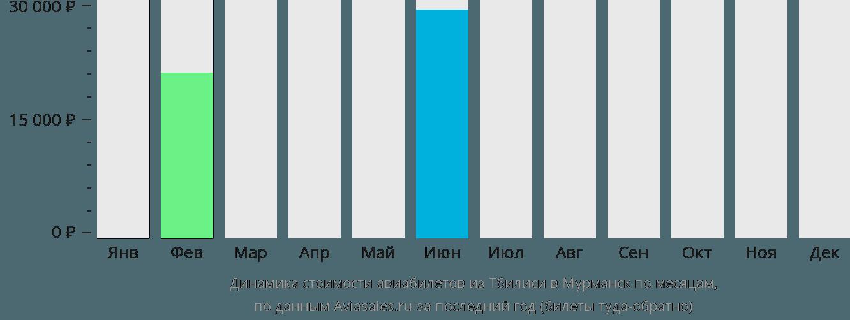 Динамика стоимости авиабилетов из Тбилиси в Мурманск по месяцам