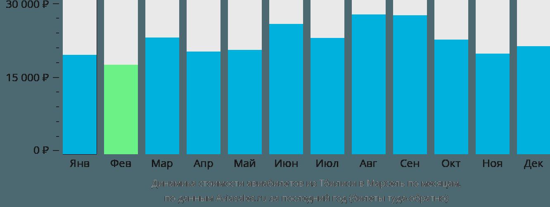 Динамика стоимости авиабилетов из Тбилиси в Марсель по месяцам