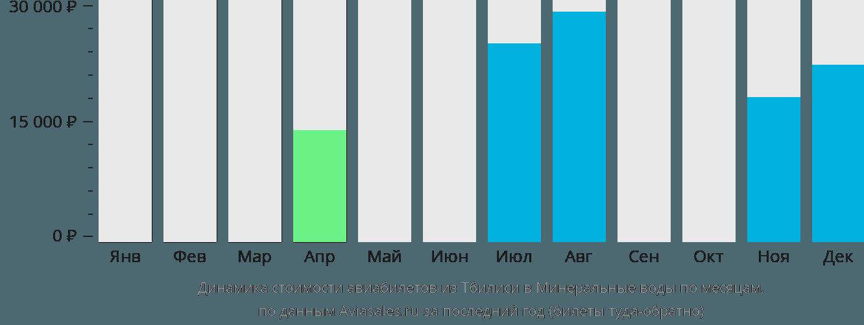 Динамика стоимости авиабилетов из Тбилиси в Минеральные воды по месяцам