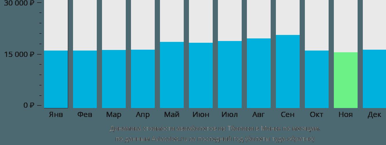 Динамика стоимости авиабилетов из Тбилиси в Минск по месяцам