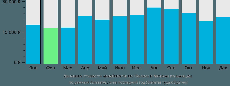 Динамика стоимости авиабилетов из Тбилиси в Мюнхен по месяцам