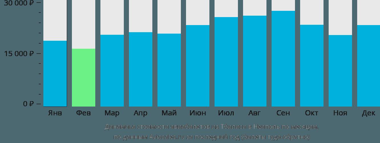 Динамика стоимости авиабилетов из Тбилиси в Неаполь по месяцам