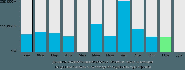 Динамика стоимости авиабилетов из Тбилиси в Нассау по месяцам