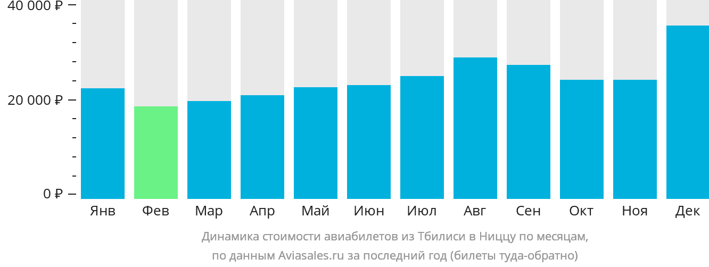 Динамика стоимости авиабилетов из Тбилиси в Ниццу по месяцам