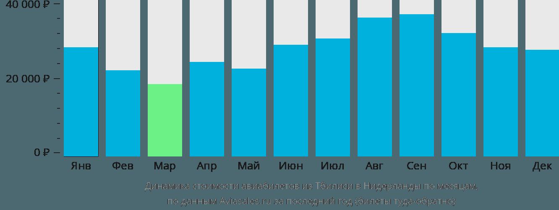Динамика стоимости авиабилетов из Тбилиси в Нидерланды по месяцам