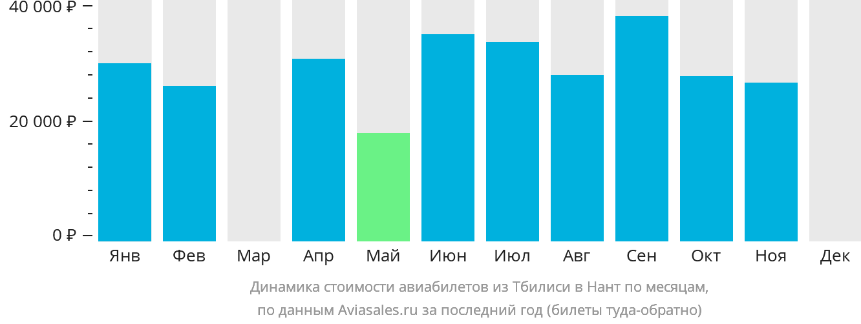 Динамика стоимости авиабилетов из Тбилиси в Нант по месяцам