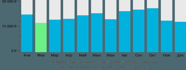 Динамика стоимости авиабилетов из Тбилиси в Нюрнберг по месяцам
