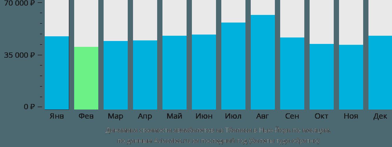 Динамика стоимости авиабилетов из Тбилиси в Нью-Йорк по месяцам