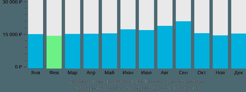 Динамика стоимости авиабилетов из Тбилиси в Одессу по месяцам