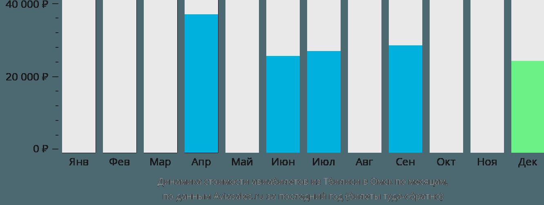 Динамика стоимости авиабилетов из Тбилиси в Омск по месяцам